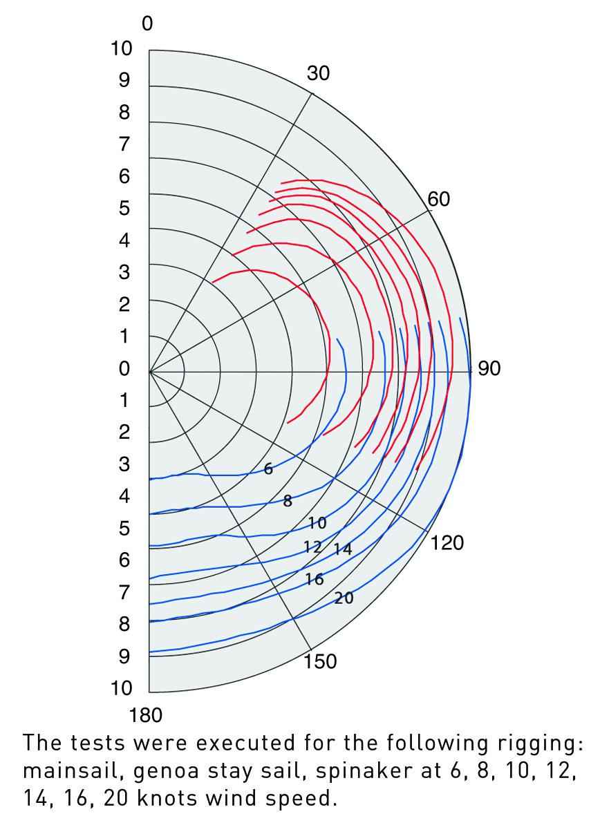 Delphia Yachts  - D31_wind_diagram_en_original.jpg