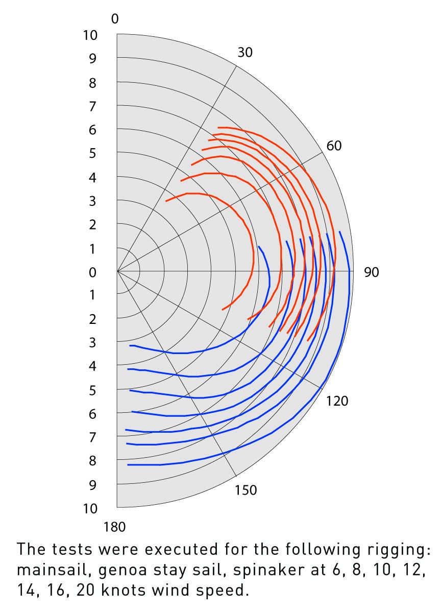 Delphia Yachts  - D40_wind_diagram_en_original.jpg