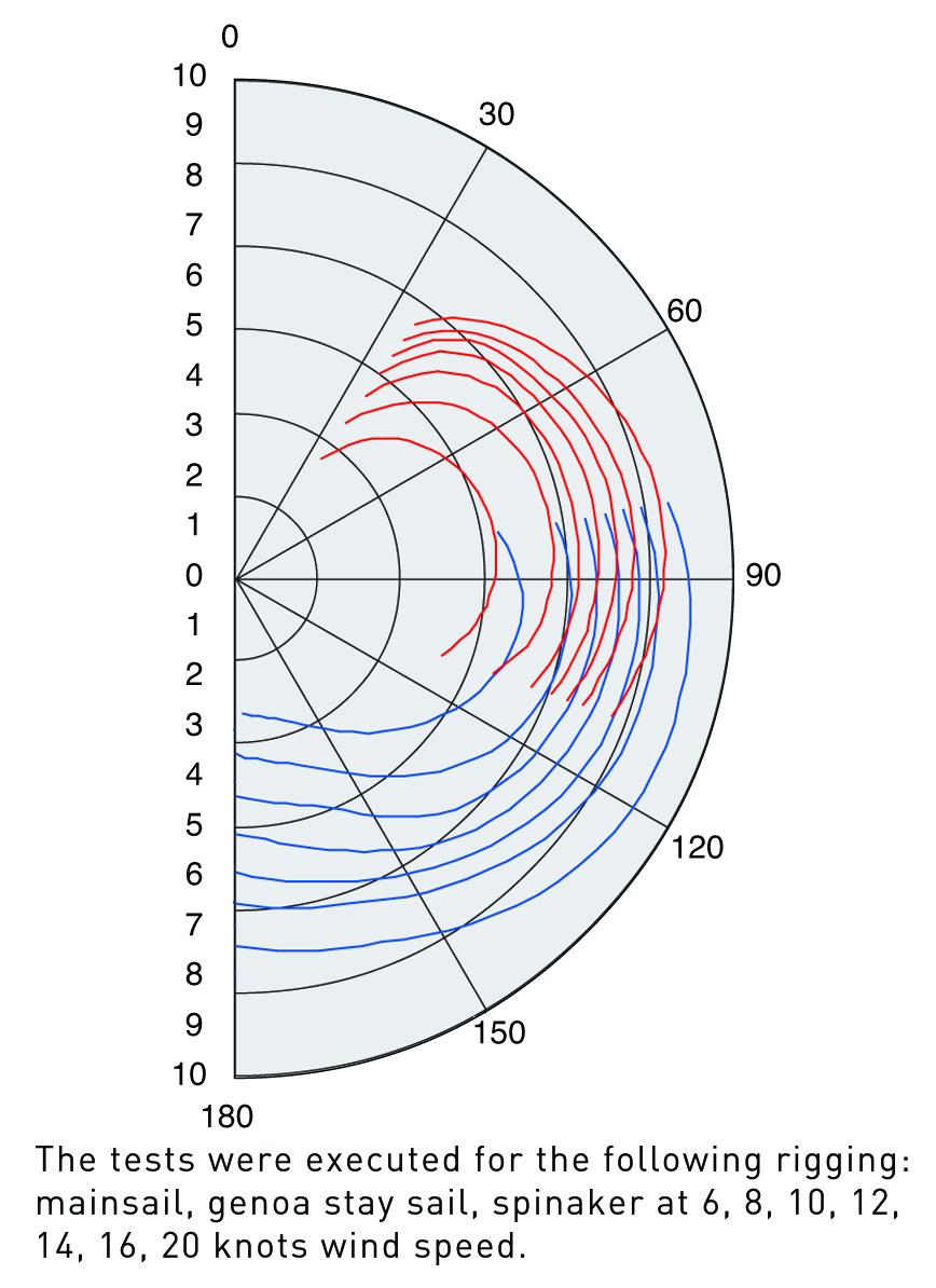 Delphia Yachts  - D47_wind_diagram_en_original.jpg
